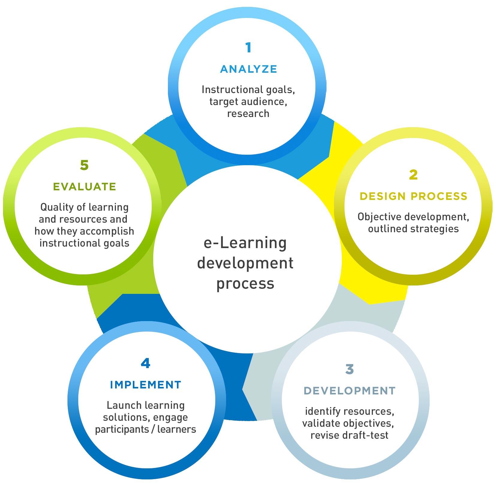 Orglearn e-Learning process diagram